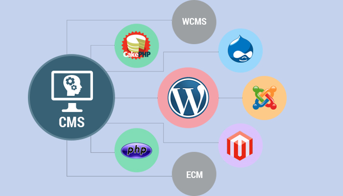 Popular CMS in PHP